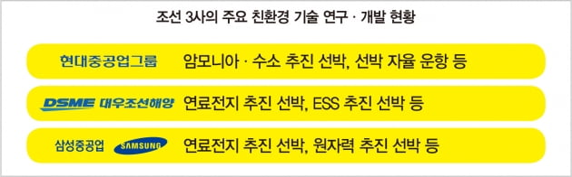 '탄소 제로' 목표…친환경 기술 쌓아 가는 조선 '빅3'