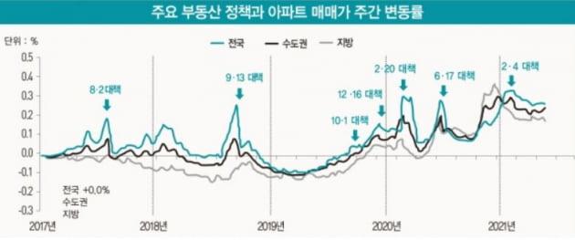 주요 부동산 정책과 아파트 매매가 주간 변동률. 출처: 한국부동산원, 유진투자증권