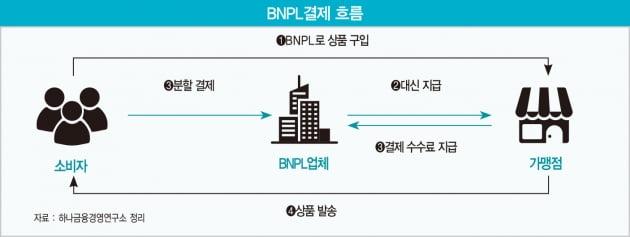 MZ세대 겨냥한 후불결제 'BNPL'…네이버‧카카오·쿠팡 서비스 '시동'