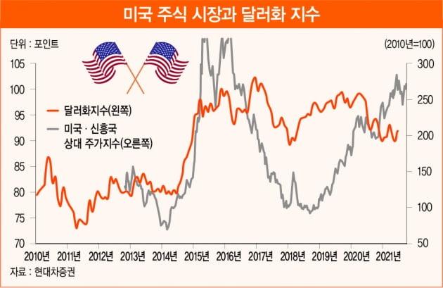 경제 정상화와 통화 긴축 전환에서 찾는 투자 기회