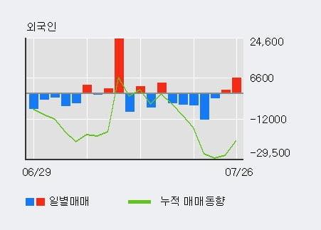 'SGC에너지' 52주 신고가 경신, 기관 5일 연속 순매수(1.3만주)