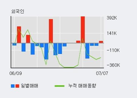'KG ETS' 52주 신고가 경신, 주가 조정 중, 단기·중기 이평선 정배열