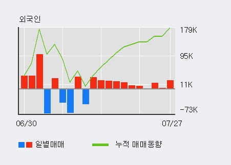 '코아시아옵틱스' 52주 신고가 경신, 최근 5일간 외국인 대량 순매수