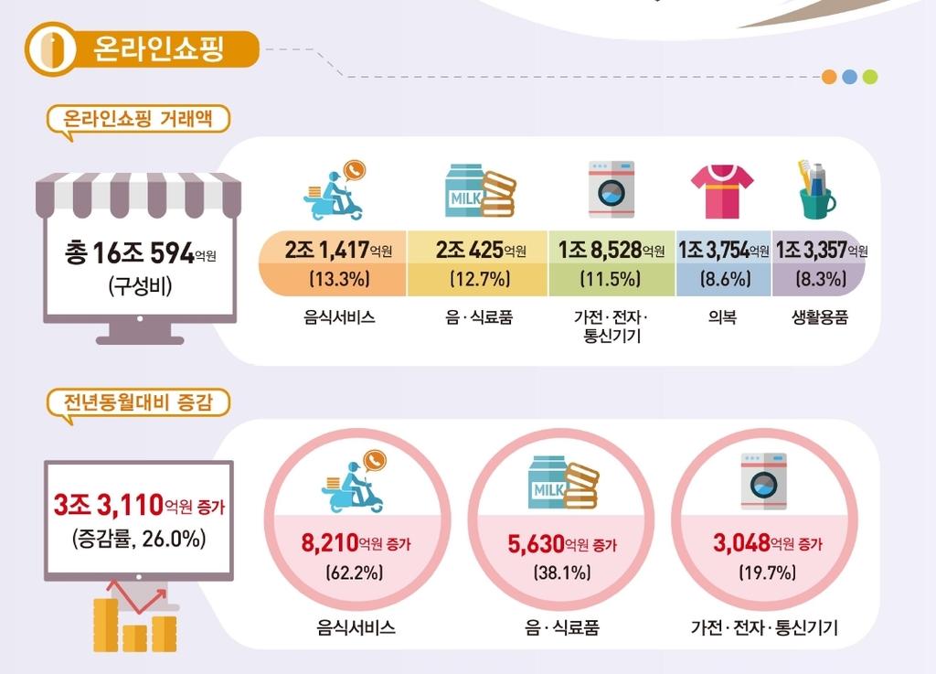온라인쇼핑 거래 16조 돌파…배달음식 62%↑, 음식료품 38%↑