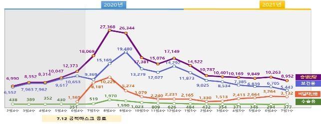 """지난주 마스크 8천952만개 생산…""""가격 안정적"""""""