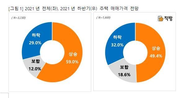 """직방 """"하반기 집값 상승 전망 49% vs 하락 29%"""""""