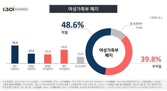 여가부 폐지에 찬성 48% vs 반대 39%…여성 38% 찬성