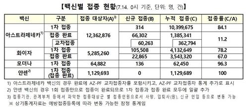 1차접종 총 1천572만4천463명, 30.6%…잔여백신 279만회분(종합)