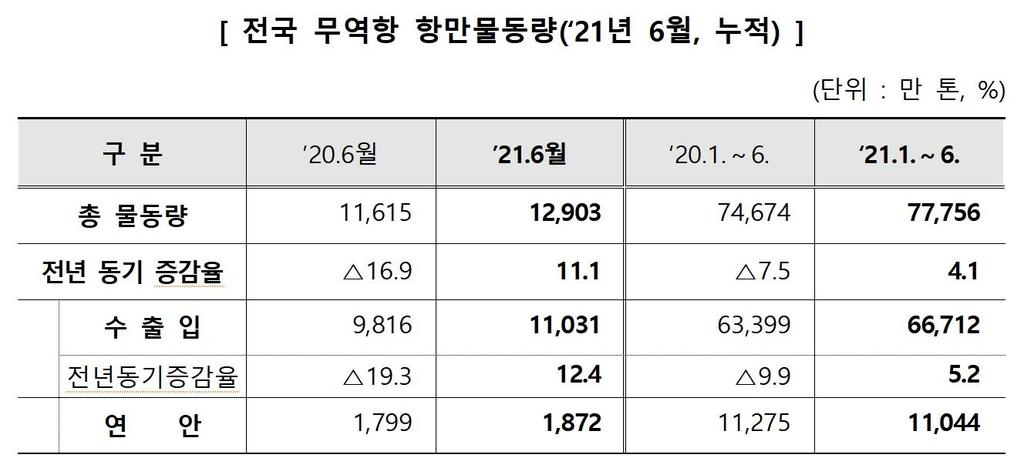 """2분기 항만 수출입 물동량 9.5%↑…""""석유화학·자동차수출 호조"""""""