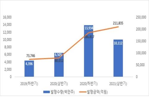 [고침] 경제(상반기 주식 전자등록 발행 21조원…165% 증가)