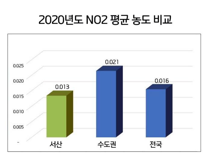 """서산 이산화질소 농도 5년 새 33%↓…""""친환경 정책 추진 효과"""""""