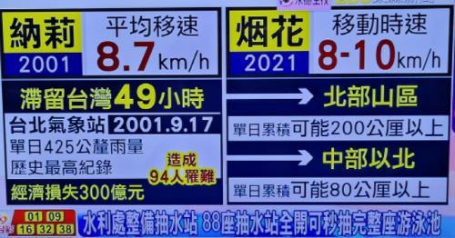 대만, 태풍 '인파' 접근 대비…중국도 상륙 예고에 긴장