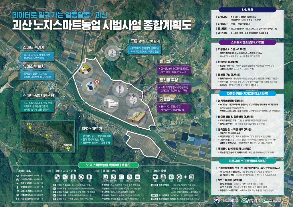 '농업 예산 1천억원' 괴산군 유기농·스마트팜 집중 육성