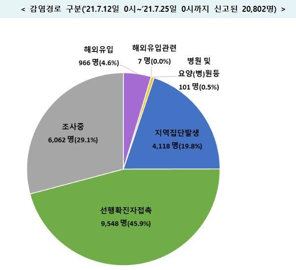 학교-직장-목욕탕 등 '일상감염' 지속…감염경로 '조사중' 29.1%