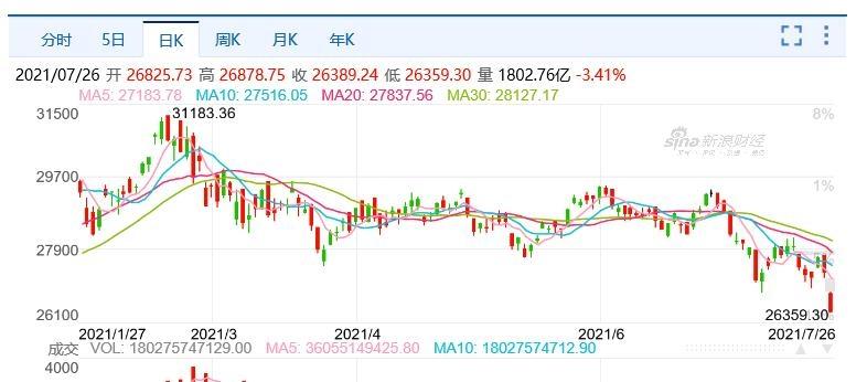 '붉은규제 공포'에 중국·홍콩 증시 폭락…항셍 3%대 급락