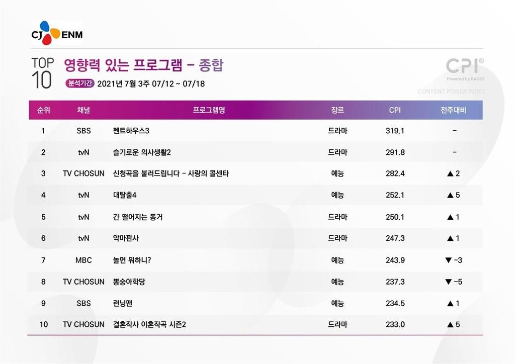 [시청자가 찜한 TV] 팬 피드백에 적극 대응한 '대탈출4' 4위