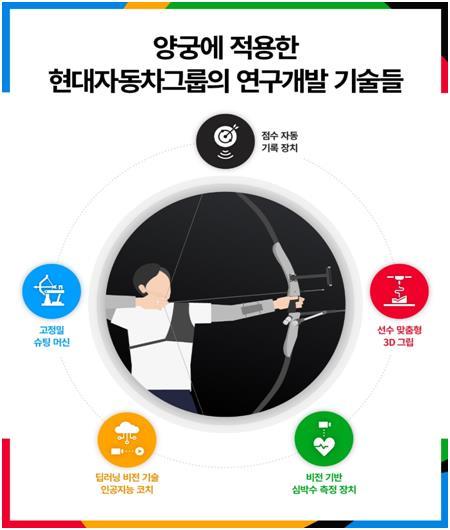 '37년 양궁사랑' 현대차그룹, 혁신 기술로 양궁 신화 '뒷받침'