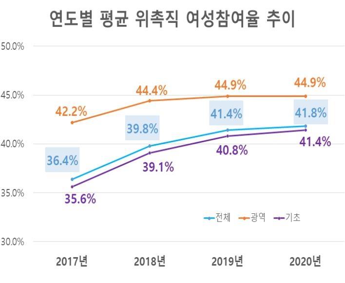 작년 지자체 위원회 위촉직 여성비율 평균 41.8%…역대 최고