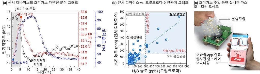 """""""날숨 속 황화수소로 질병 알아낸다""""…구취 센서 개발"""