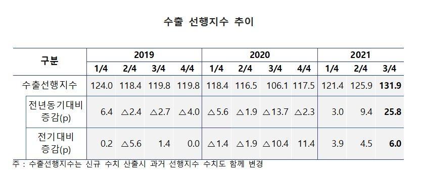 """수은 """"3분기 수출 작년 동기 대비 20% 증가 전망"""""""