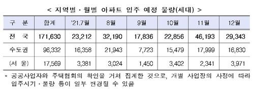 하반기 수도권 아파트 9만6천가구 입주…작년 대비 2.9%↓(종합)
