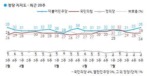 """""""민주당 35%, 국민의힘 28%…9주만 오차밖 격차"""""""
