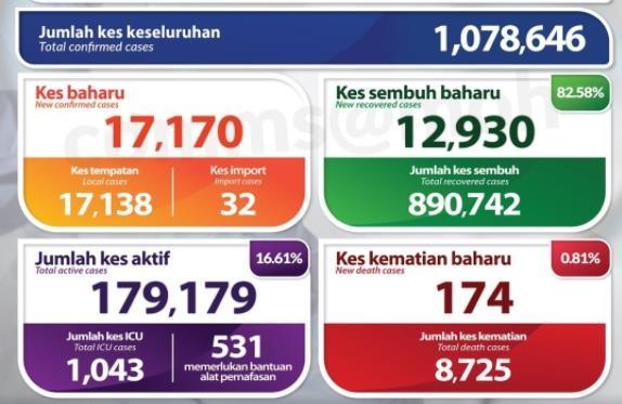 말레이 국왕, '100만명 감염 책임' 무히딘 총리에 등 돌려