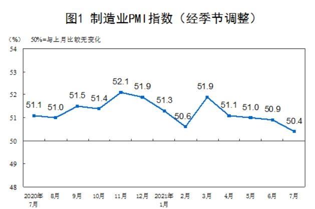 중국 제조업 PMI 17개월래 최저…경기둔화 우려 커져