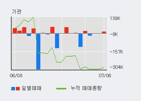 '비상교육' 52주 신고가 경신, 단기·중기 이평선 정배열로 상승세