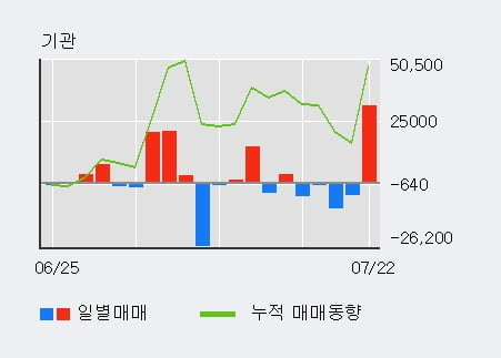 '티에스이' 52주 신고가 경신, 외국인 4일 연속 순매수(12.5만주)
