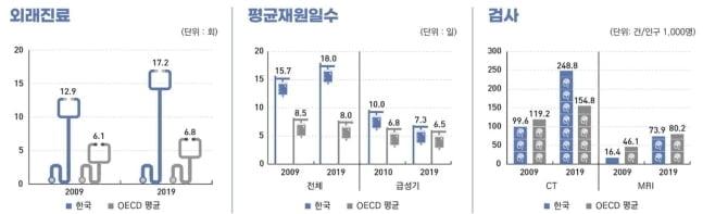 한국인 자살사망률, OECD 국가 중 최고…기대수명은 83.3년