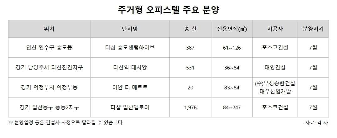 """아파트 규제 후폭풍...""""오피스텔 경쟁률 3배 뛰었다"""""""