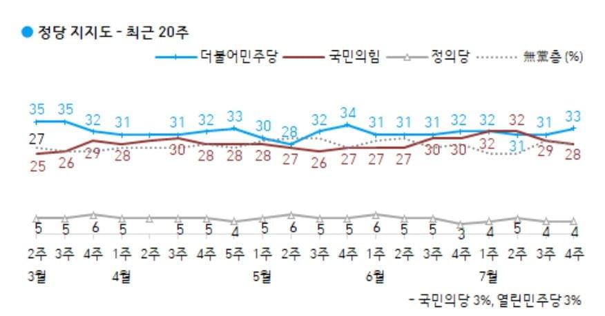 `방일 철회`에 文대통령 `잘한다` 40% 회복 [갤럽]