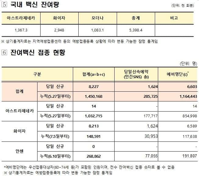 국내 인구 32.8% 1차 접종 마쳐…잔여백신 539만8천회분