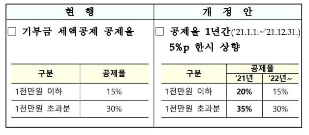 기부금 세액공제율 최대 35%까지 상향 [2021년 세법개정안]