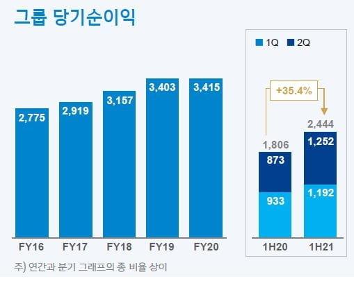 신한금융, 상반기 순이익 2.44조원 `사상 최대`…중간배당 쏜다