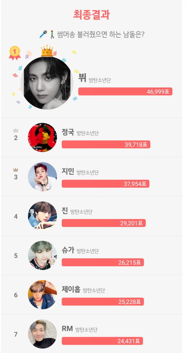 방탄소년단 뷔, 썸머송을 불러 줬으면 하는 아이돌 1위 선정