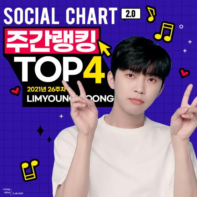 임영웅, '가온차트' 26주차 소셜차트 4위…매주 순위권