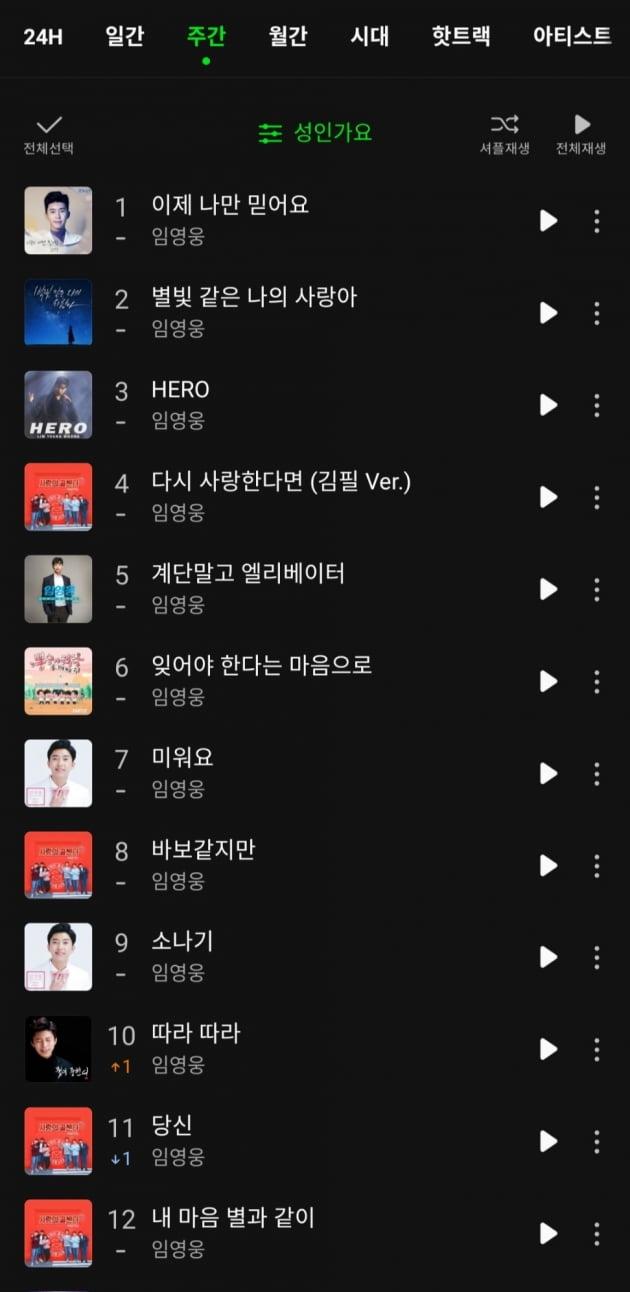 '브레이크 없는 차트 정벌' 임영웅, 멜론 성인 가요 차트 TOP10 '싹쓸이'