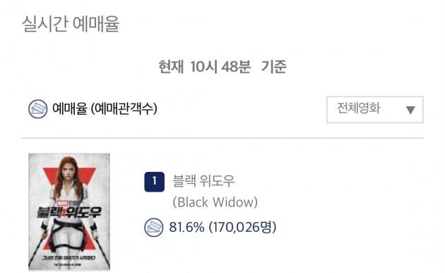 '블랙 위도우'의 사전예매량이 17만 장을 넘었다. / 사진=영화진흥위원회 실시간 예매율 캡처