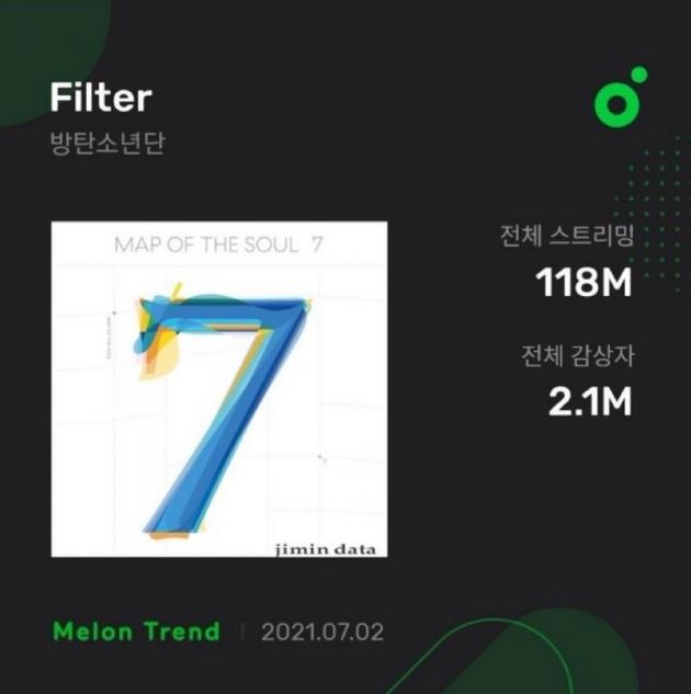 방탄소년단 지민, 솔로곡 '필터' 신기록 행진