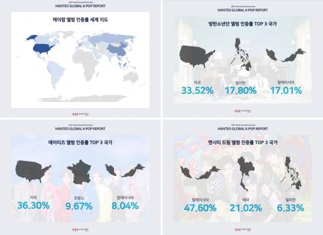 """""""방탄소년단, 글로벌 화력 가장 높은 아티스트"""""""