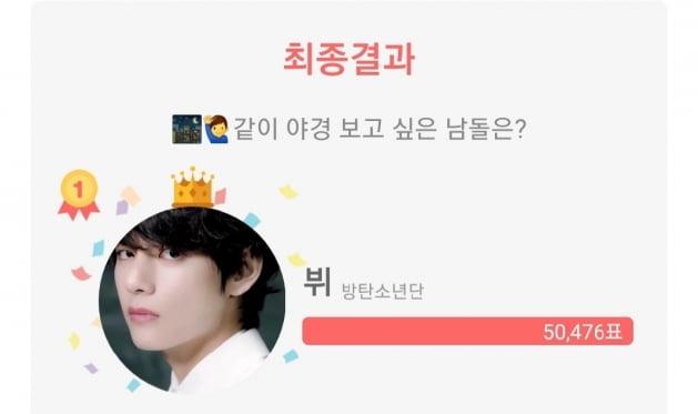 방탄소년단 뷔, 같이 야경 보고 싶은 남자 아이돌 1위 선정
