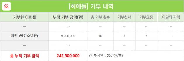방탄소년단 지민, 탄생 9400일 기념 '최애돌'…누적 기부금 500만 원 달성