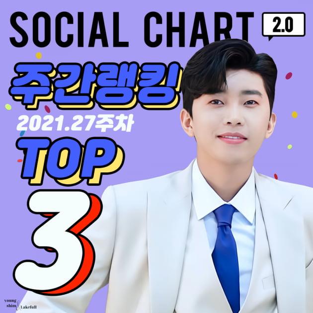 임영웅, '가온차트' 27주차 소셜차트 3위..아이돌 속 분전하는 히어로의 힘