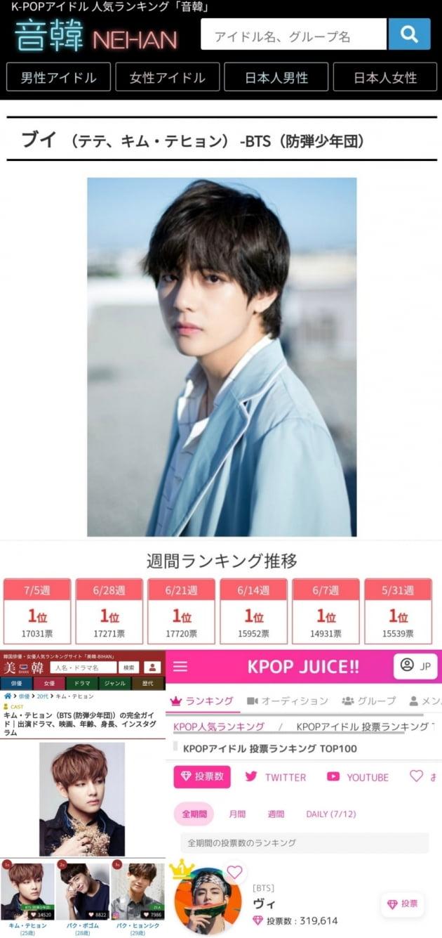 '열도 정벌' 방탄소년단 뷔, 日 인기 랭킹 네한 15주 연속 1위 독주