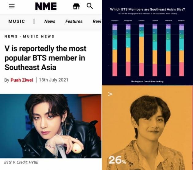 英 매체, 방탄소년단 뷔 동남아에서 가장 인기 있는 BTS 멤버 '아시아 프린스'