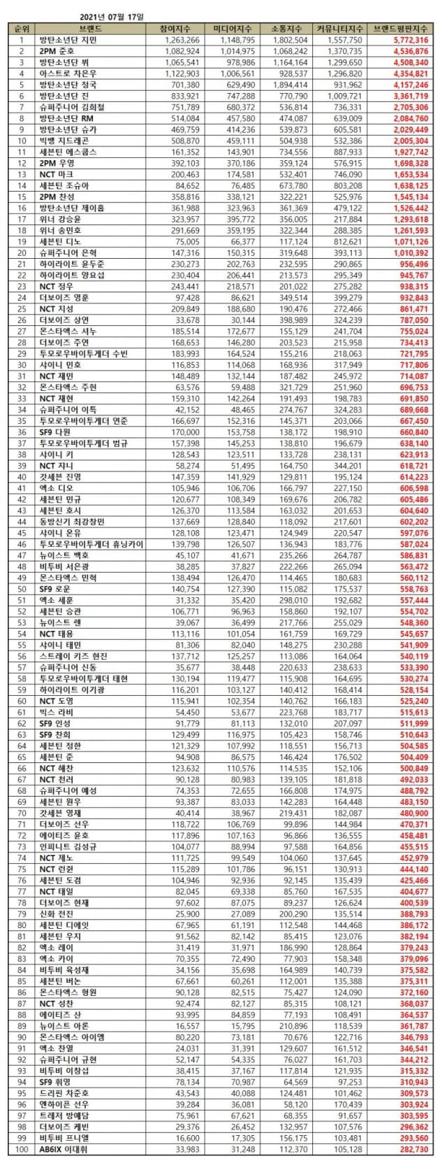 방탄소년단 지민, 31개월 연속 보이그룹 개인 브랜드평판 1위