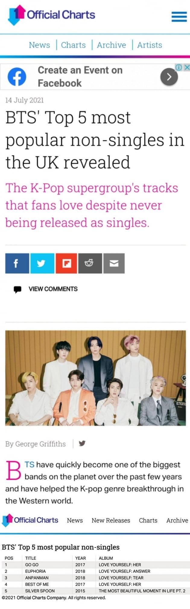 '英오피셜 차트' 방탄소년단 정국 '유포리아' 영국서 가장 인기 있는 BTS 수록곡 톱5 '2위'