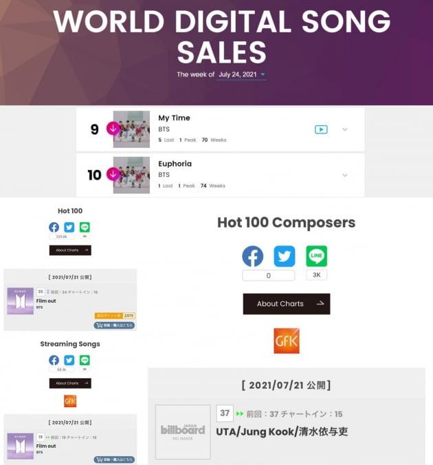 방탄소년단 정국 솔로 2곡 韓아이돌 '최초' 美빌보드 차트 70주 이상 차트인